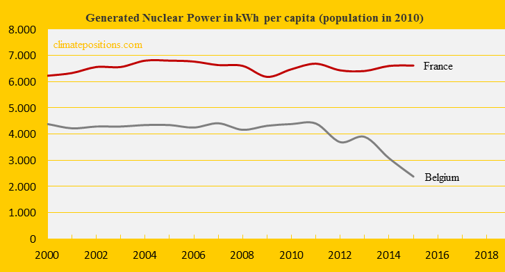 France, Nuclear Power, Belgium