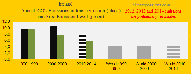 Ireland, CO2 in decades