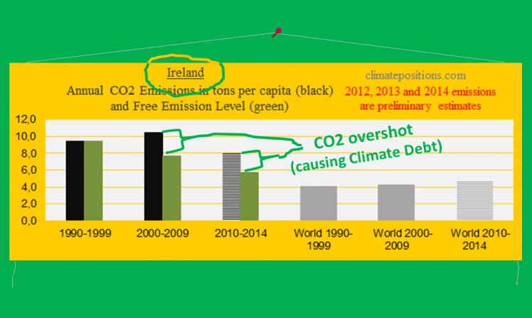 Climate Debt: Ireland ranks 14th … however, with significant CO2 reductions over the last decade