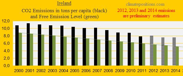 Ireland, CO2