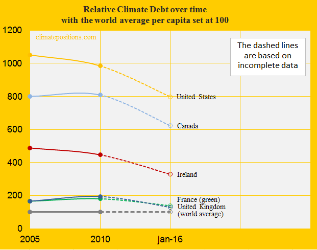 Ireland, Relative Climate Debt, United States, Canada, United Kingdom, France