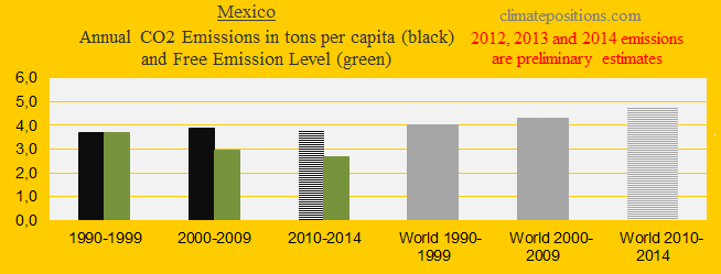 Mexico, CO2 in decades