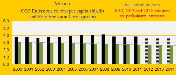 Mexico, CO2
