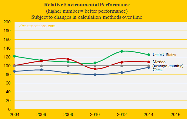 Mexico, Environmental Performance, United States, China