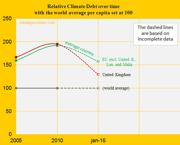 United Kingdom and EU, Relative Climate Debt