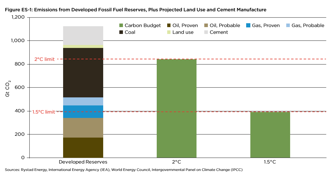 developed-fossil-fuel-reserves-and-the-carbon-budget