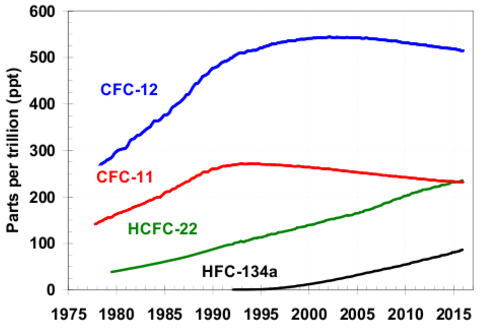 the-kigagi-agreement-on-hfcs