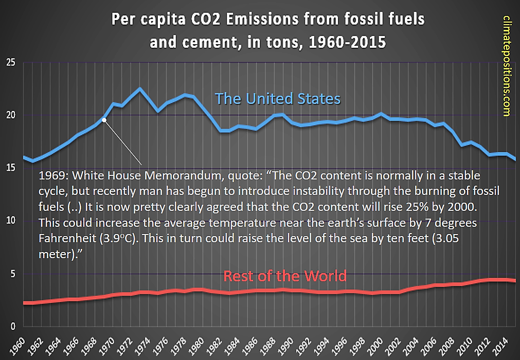 co2-1960-2015-united-states-and-world