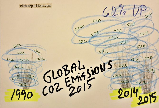 Indicator update: Per capita CO2 Emissions 2015, by country (preliminary)