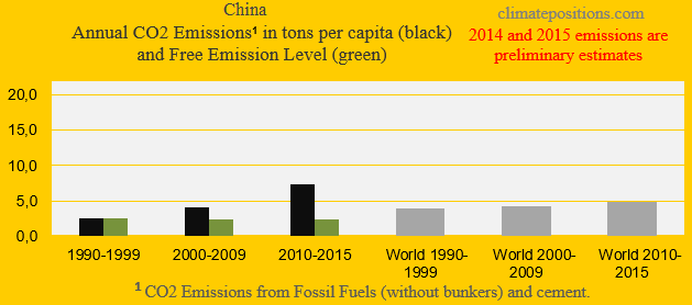 china-co2-in-decades