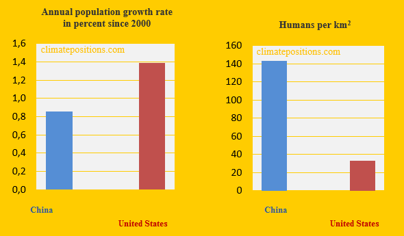 china-united-states-population