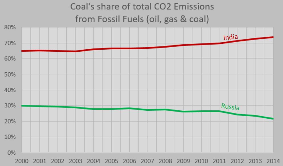 Coal Vs Natural Gas Co