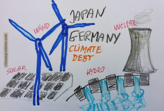 Climate change performance: Japan vs. Germany (Renewable Energy and Nuclear Power)