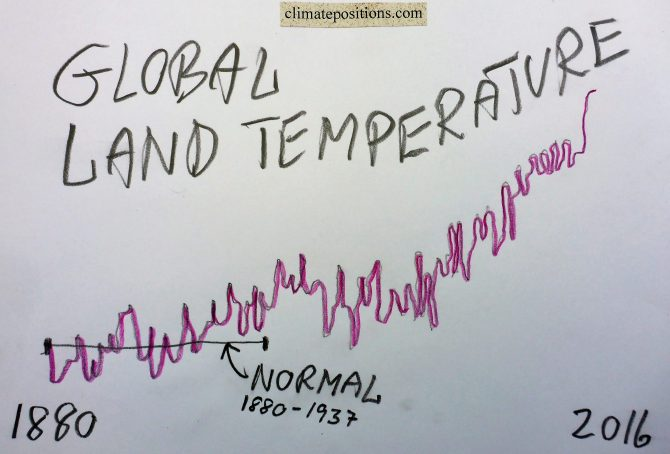 Global Indicator Update: Land Temperature 2016 (warmest year on record)