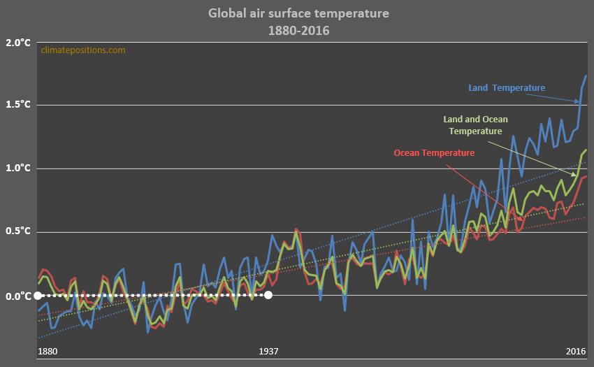 Global Warming  Pre