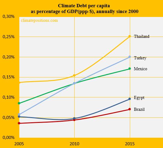 climate change performance  brazil vs  mexico