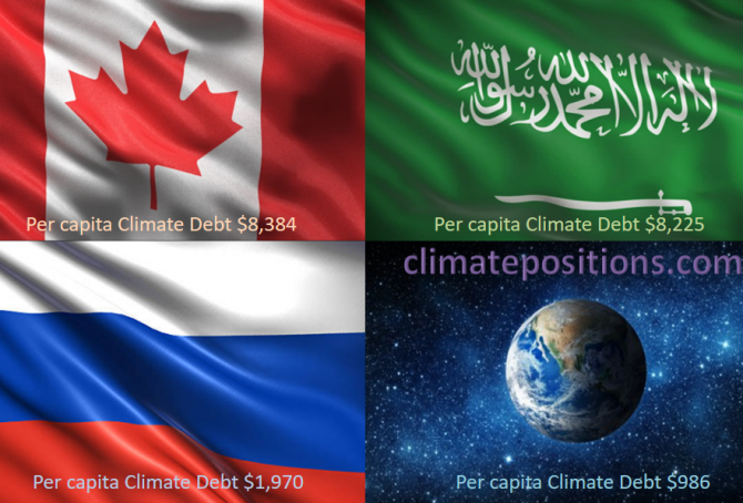 Share of global Climate Debt rank 4th, 5th and 6th: Canada, Russia and Saudi Arabia (combined responsible for 12% of Climate Debt and 8% of Fossil CO2 Emissions 2016)