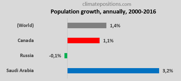 Share of global Climate Debt rank 4th, 5th and 6th: Canada