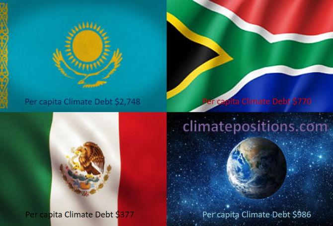 Share of global Climate Debt rank 22nd, 23rd and 24th: Kazakhstan, Mexico and South Africa (combined responsible for 1.9% of Climate Debt and 3.0% of Fossil CO2 Emissions 2016)