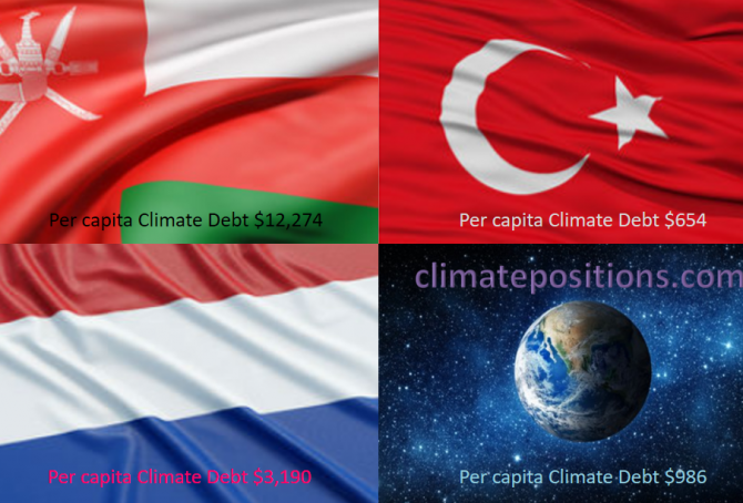 Share of global Climate Debt rank 19th, 20th and 21st: Oman, Netherlands and Turkey (combined responsible for 2.2% of Climate Debt and 1.7% of Fossil CO2 Emissions 2016)