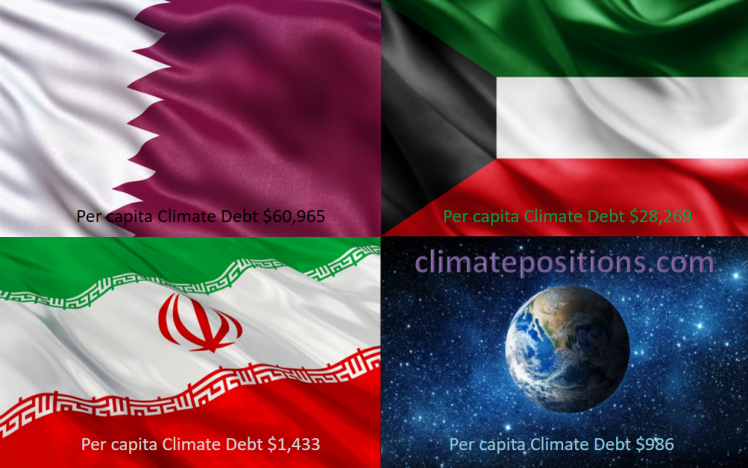 Share of global Climate Debt rank 10th, 11th and 12th: Qatar, Iran and Kuwait (combined responsible for 5.4% of Climate Debt and 2.4% of Fossil CO2 Emissions 2016)