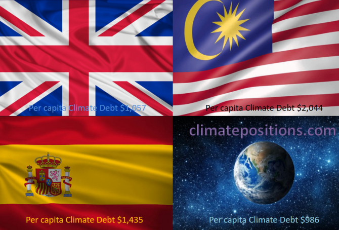 Share of global Climate Debt rank 16th, 17th and 18th: The United Kingdom, Spain and Malaysia (combined responsible for 2.8% of Climate Debt and 2.5% of Fossil CO2 Emissions 2016)