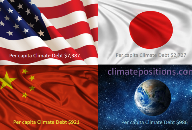 Share of global Climate Debt rank 1st, 2nd and 3rd: The United States, China and Japan (combined responsible for 55% of Climate Debt and 47% of Fossil CO2 Emissions 2016)