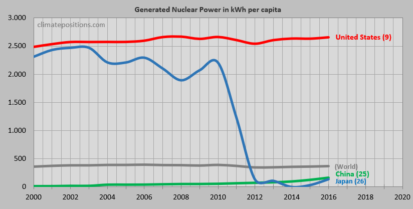 in the calculation of climate debt nuclear power must be phased out similar to fossil fuels calculated as if nuclear power was oil generated