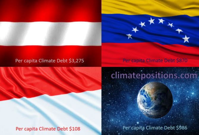 Share of global Climate Debt rank 28th, 29th and 30th: Austria, Indonesia and Venezuela (combined responsible for 1.2% of Climate Debt and 2.2% of Fossil CO2 Emissions 2016)
