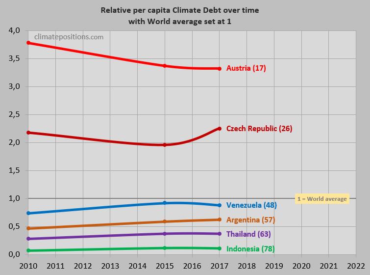 Indonesia Gdp Per Capita 2010
