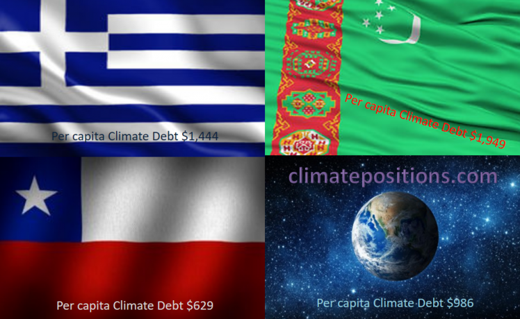Share of global Climate Debt rank 40th, 41st and 42nd: Greece, Chile and Turkmenistan (combined responsible for 0.52% of Climate Debt and 0.64% of Fossil CO2 Emissions 2016)