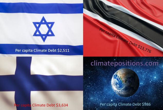 Share of global Climate Debt rank 34th, 35th and 36th: Israel, Finland and Trinidad and Tobago (combined responsible for 0.83% of Climate Debt and 0.42% of Fossil CO2 Emissions 2016)