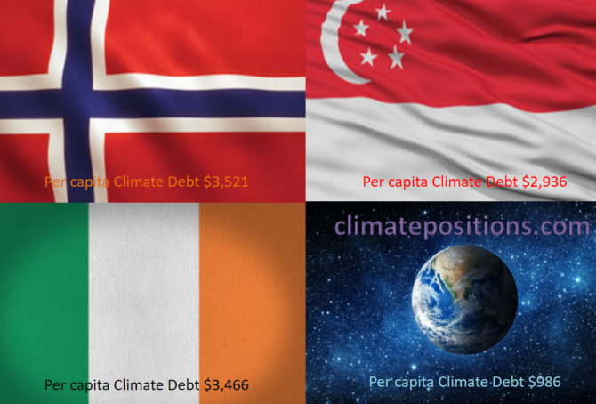 Share of global Climate Debt rank 37th, 38th and 39th: Norway, Ireland and Singapore (combined responsible for 0.71% of Climate Debt and 0.37% of Fossil CO2 Emissions 2016)