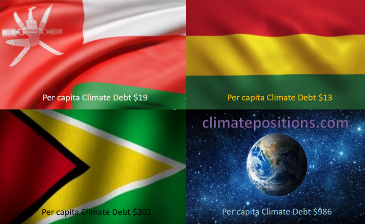 Share of global Climate Debt rank 85th, 86th, and 87th: Honduras, Guyana and Bolivia (combined responsible for 0.006% of Climate Debt and 0.090% of Fossil CO2 Emissions 2016)