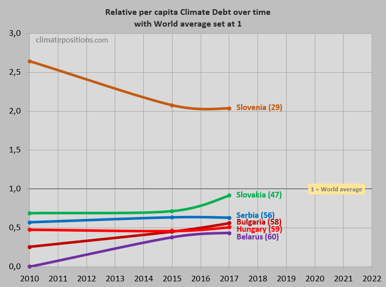 Share of global climate debt rank 55th 56th and 57th hungary the next three diagrams show fossil co2 emissions from fuels and industrial processes in tons per capita in decades of hungary slovakia and serbia sciox Images