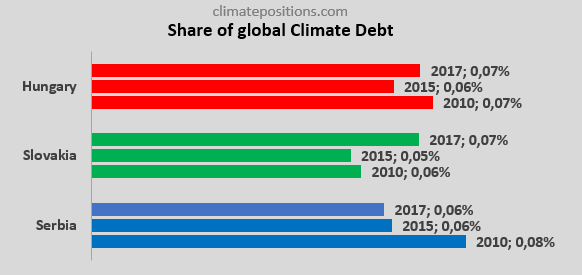 Share of global Climate Debt rank 55th, 56th and 57th