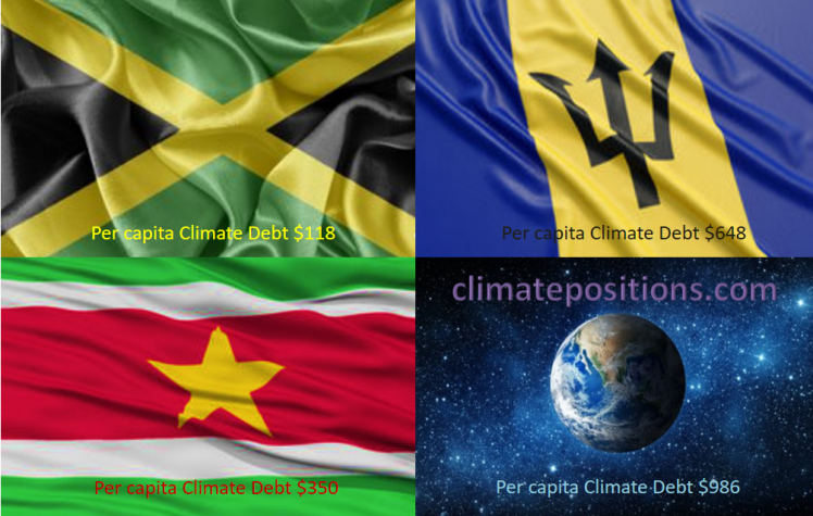 Share of global Climate Debt rank 82nd, 83rd, and 84st: Jamaica, Suriname and Barbados (combined responsible for 0.01% of Climate Debt and 0.04% of Fossil CO2 Emissions 2016)