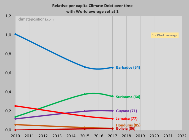 Share of global climate debt rank 82nd 83rd and 84st jamaica the next three diagrams show fossil co2 emissions from fuels and industrial processes in tons per capita in decades of jamaica suriname and barbados sciox Choice Image