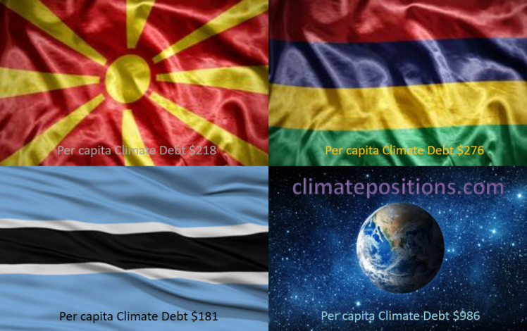 Share of global Climate Debt rank 79th, 80th, and 81st: Macedonia, Botswana and Mauritius (combined responsible for 0.02% of Climate Debt and 0.05% of Fossil CO2 Emissions 2016)