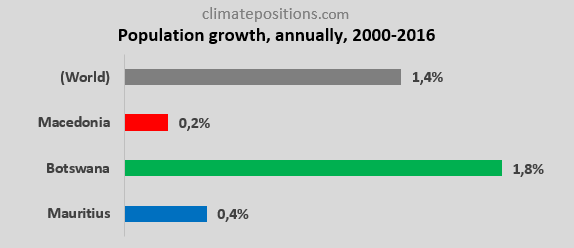 Share of global Climate Debt rank 79th, 80th, and 81st