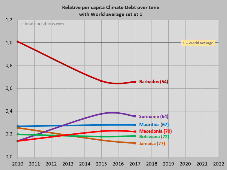 Share of global climate debt rank 79th 80th and 81st macedonia the next three diagrams show fossil co2 emissions from fuels and industrial processes in tons per capita in decades of macedonia botswana and mauritius sciox Choice Image