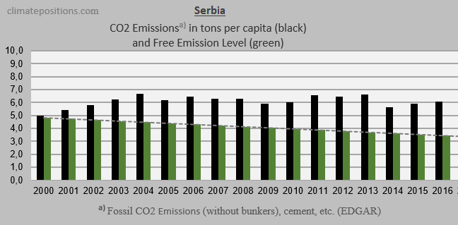 Share of global climate debt rank 55th 56th and 57th hungary the diagram below shows per capita gdpppp of the six countries and the world average the wealth of slovakia is 21 times greater than the wealth of sciox Images