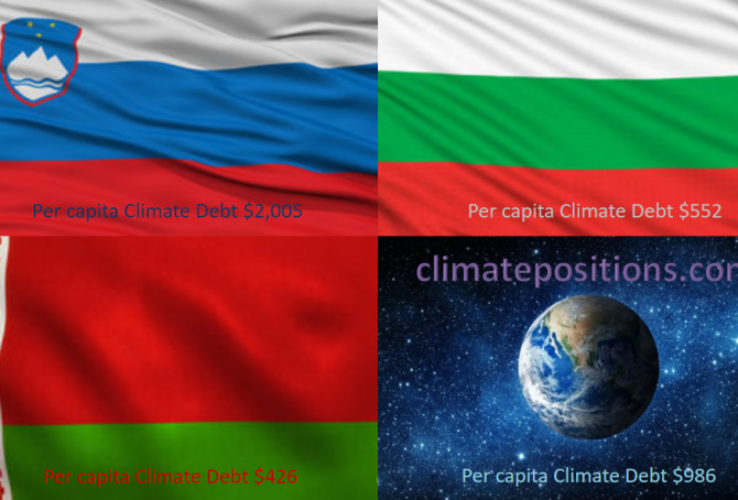 Share of global Climate Debt rank 58th, 59th and 60th: Slovenia, Belarus and Bulgaria (combined responsible for 0.17% of Climate Debt and 0.36% of Fossil CO2 Emissions 2016)
