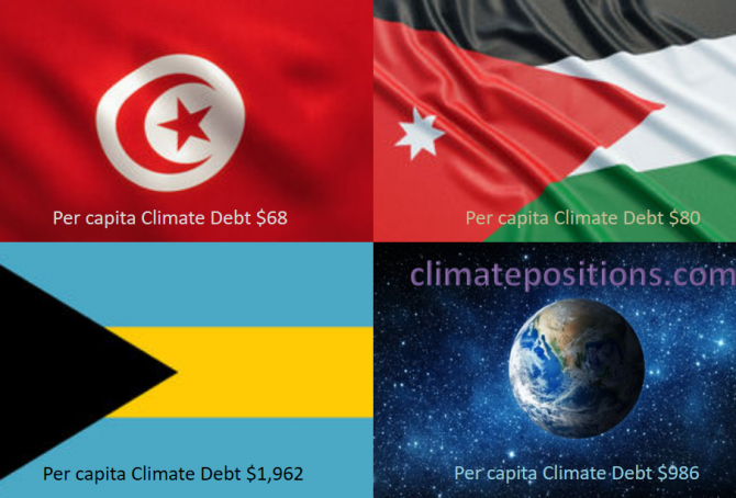 Share of global Climate Debt rank 76th, 77th and 78th: Tunisia, Bahamas and Jordan (combined responsible for 0.03% of Climate Debt and 0.16% of Fossil CO2 Emissions 2016)