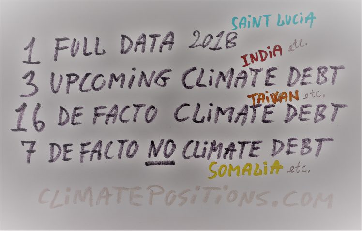 Countries with upcoming or de facto Climate Debts