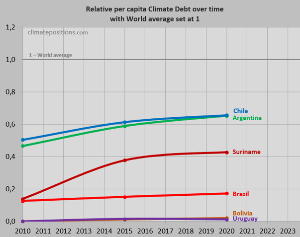 Brazil Per Capita Fossil Co2 Emissions And Climate Debt Climatepositions