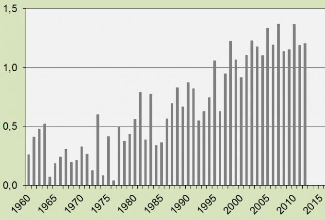 Global Air Temperature since 1960
