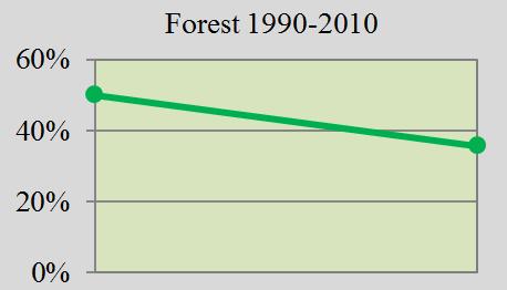 Rainforest in Ecuador and global funding