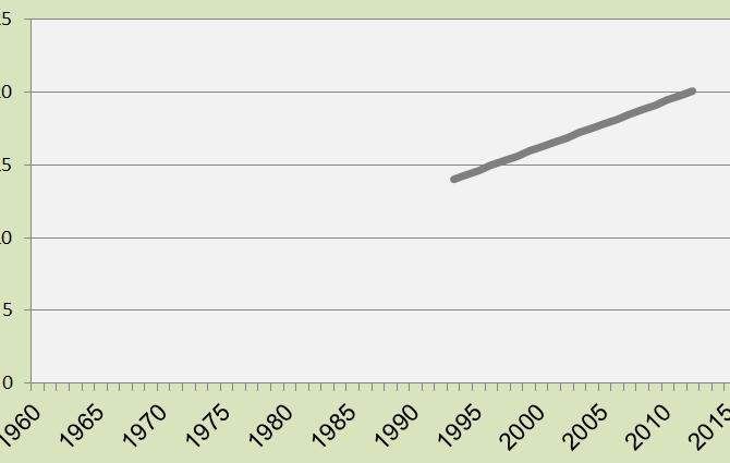 Global Sea Level 1993-2012