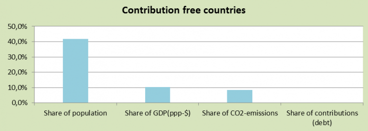 63 countries are Contribution Free in ClimatePositions
